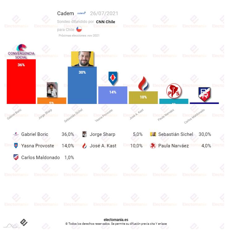 Chile (Cadem 26JL): el progresista Boric, primera fuerza tras la derrota de PC