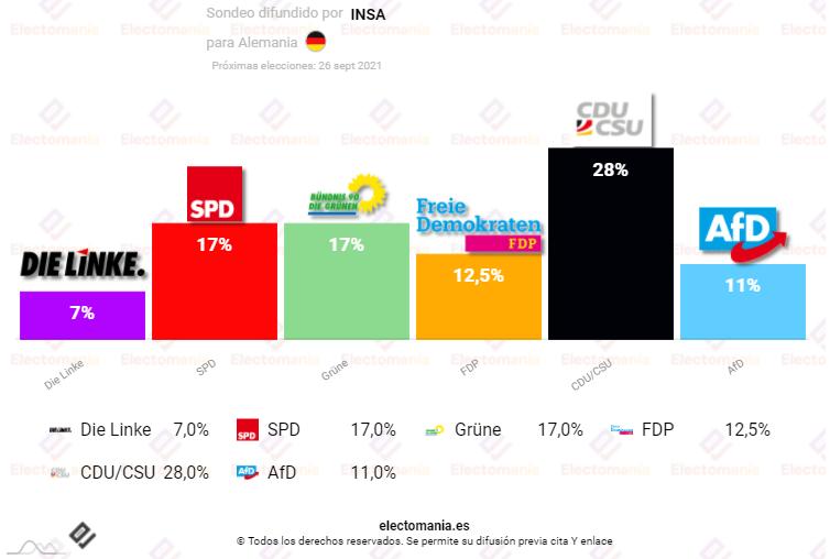 Alemania (15Jl): lucha entre verdes y socialdemócratas por ser segundos a dos meses de las elecciones