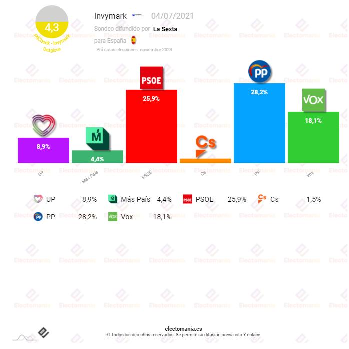 Invymark (4JL): El PP  aventaja al PSOE por más de dos puntos y se sitúa como la primera fuerza