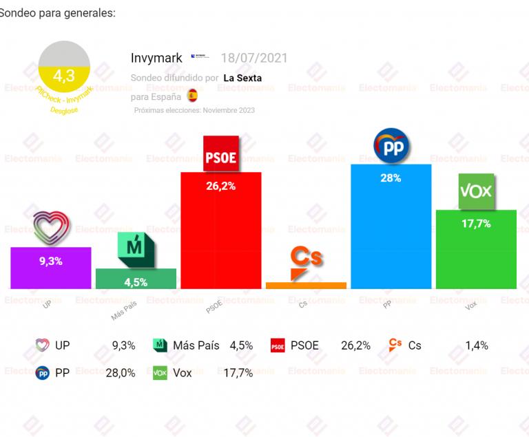 Invymark (18JL): PP y Vox suman más del 45% de los votos, Podemos baja al 'unidígito'