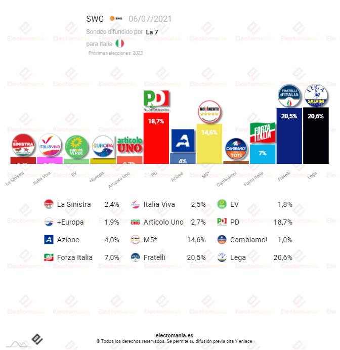 Italia (SWG 7JL): Fratelli pierde la primera posición en empate técnico con la Lega de Salvini