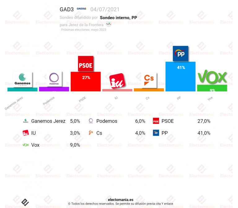 Jerez de la Frontera (GAD3 4JL): El Partido Popular a un punto de la mayoría absoluta
