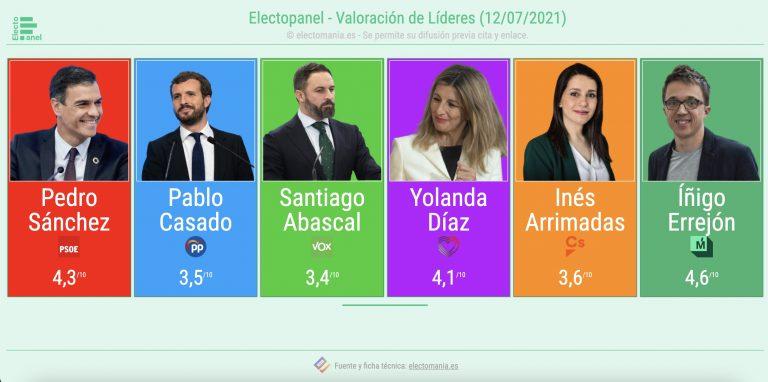 ElectoPanel (12JL) – valoración de líderes