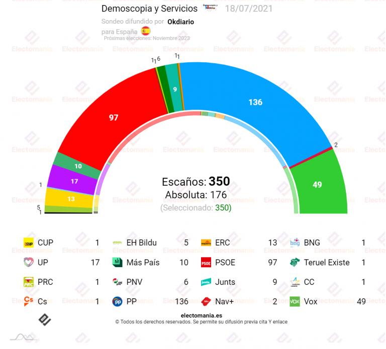 Data10 (18JL): PP y VOX confirman su mayoría absoluta. UP en el 'unidigito' y Cs casi desaparecido