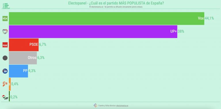 EP (29JL): Vox y UP, los partidos 'más populistas', Cs y PNV los menos