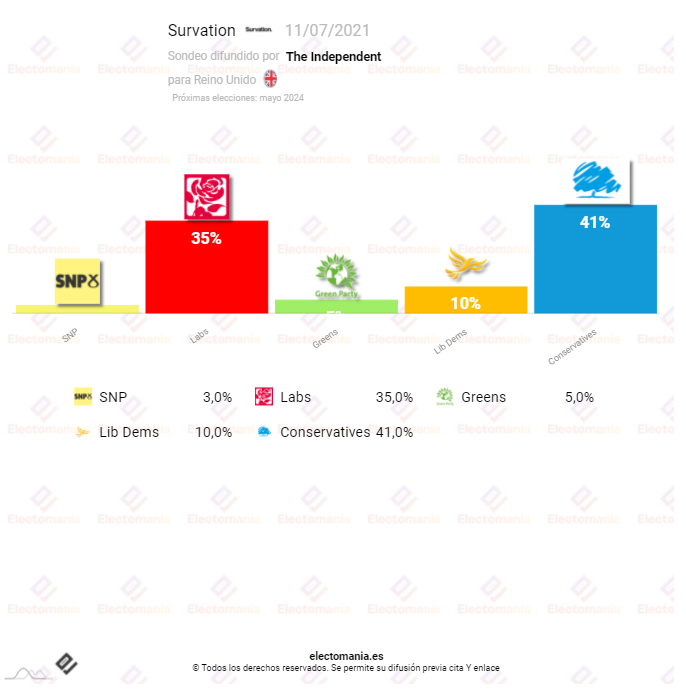 Reino Unido (Survation 11JL): Los laboristas recortan distancias a Johnson solo 6p por encima