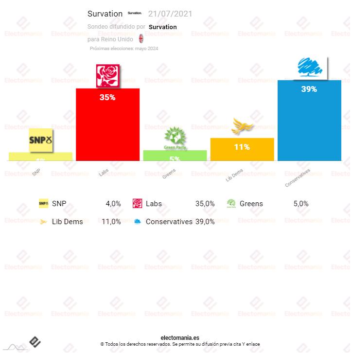Reino Unido (Survation 21Jl): Los Laboristas cada vez más cerca del sorpasso a Johnson