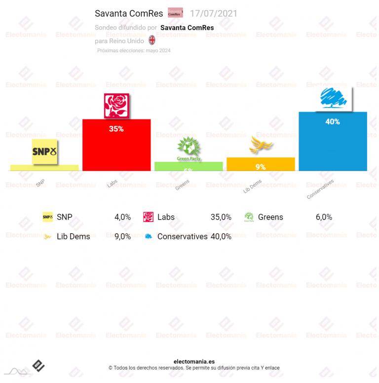 Reino Unido (Savanta 17JL): Johnson sigue bajando solo 5p por encima de los laboristas