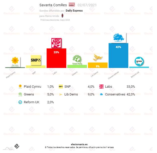 UK (2J): Los laboristas recortan distancias a un Johnson 10p por encima
