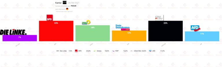 Alemania (Kantar 26Ag): empate exacto entre SPD y CDU