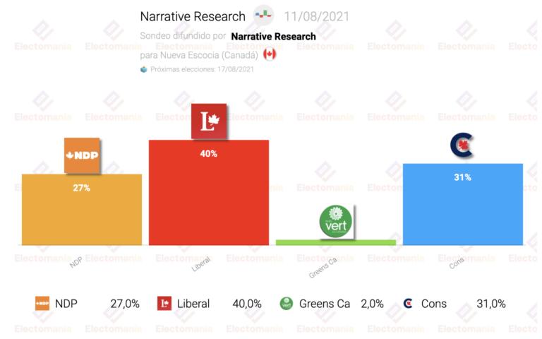 Nueva Escocia (Canadá 11Ag): se reduce la distancia entre NDP y conservadores