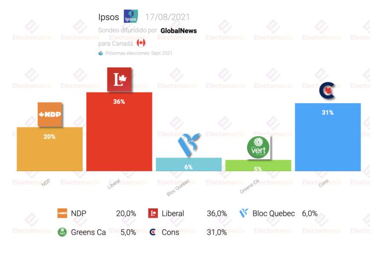 Canadá (Ipsos 17Ag): Trudeau lidera pero tiene difícil la mayoría
