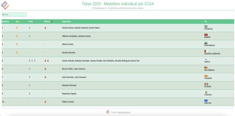 El 'medallero olímpico' por provincias y CCAA