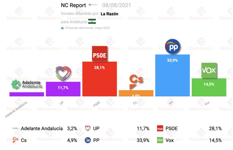NC Report Andalucía (8A): victoria del PP con gran ventaja sobre el PSOE