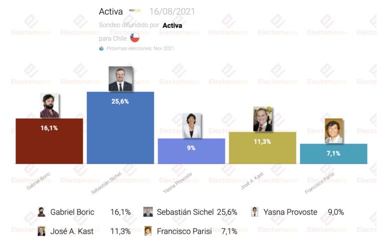 Chile (Activa 16Ag): el liberal Sichel aumenta la ventaja frente a Boric