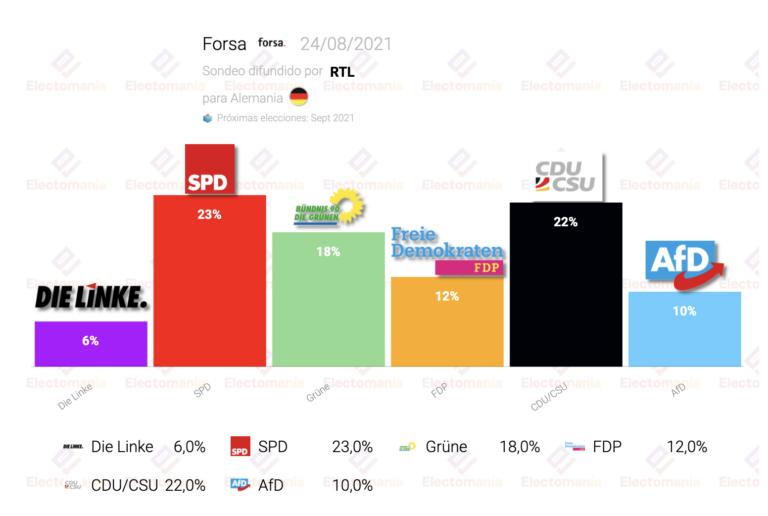 Alemania (Forsa 24Ag): victoria del SPD tras dar el sorpasso a la CDU