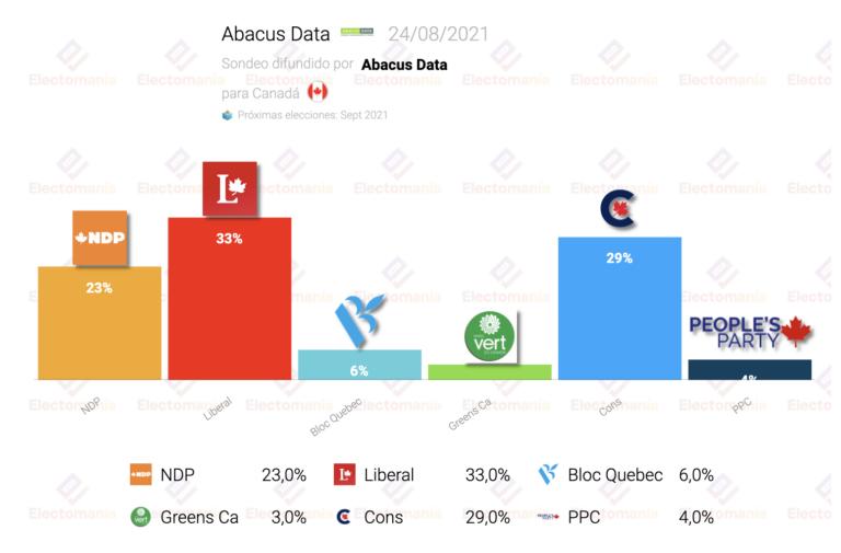 Canadá (24Ag): subida del NDP, que se sitúa en máximos y se acerca a los conservadores