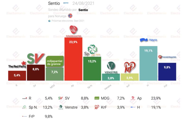 Noruega (Sentio 24Ag): la socialdemocracia seguiría gobernando
