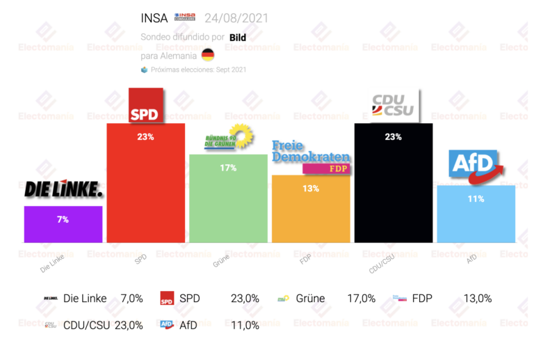 Alemania (INSA 24Ag): el SPD sigue subiendo y ya alcanza a la CDU