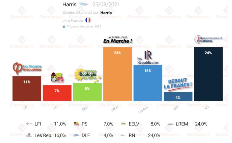 Francia (Harris 25Ag): Macron y Le Pen, en un puño