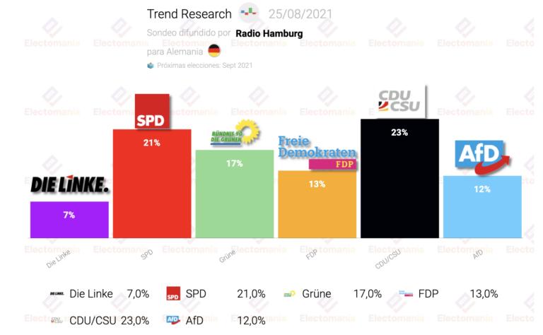 Alemania (Trend Research 25Ag): sorpasso de FDP a AfD. CDU resiste la primera plaza