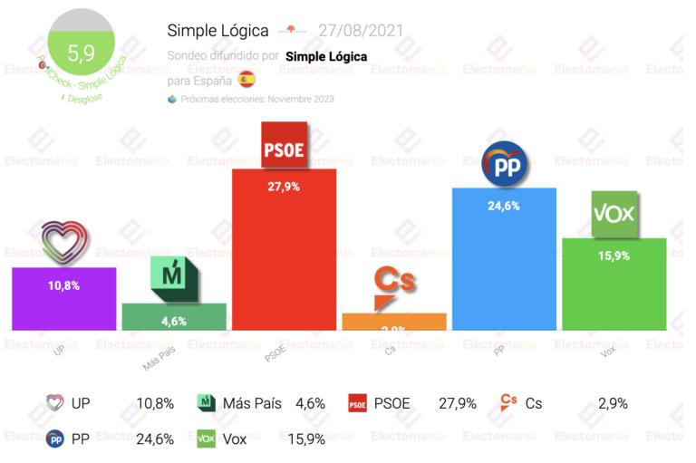 Simple Lógica (27Ag): subidón del PSOE, que adelanta al PP