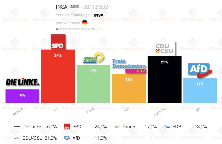 Alemania (INSA 28Ag): la CDU cae a su peor, SPD 3 puntos por encima