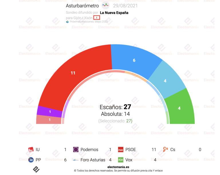 Gijón/Xixón (Asturbarómetro 29Ag): el PSOE podría perder la alcaldía