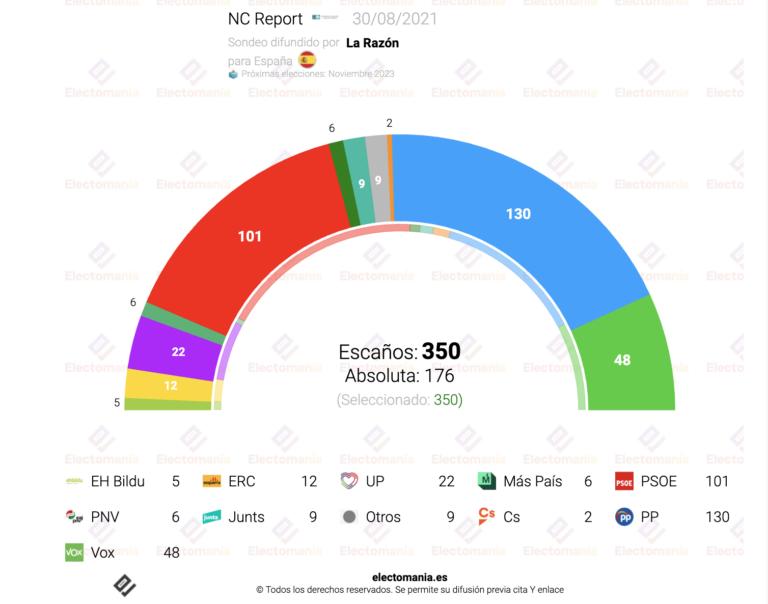 NC Report (30Ag): PP y Vox sumarían absoluta