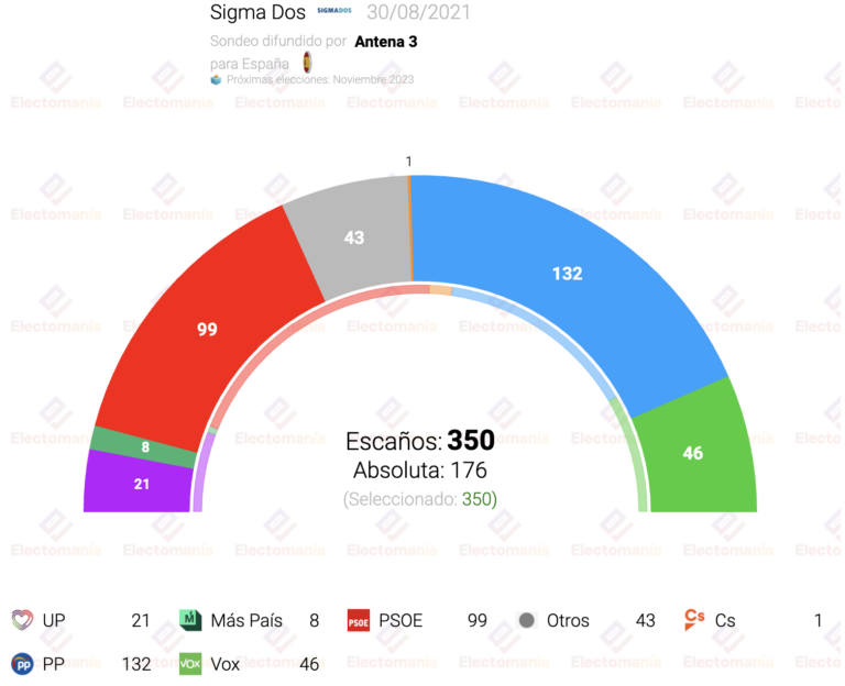 Sigma Dos (30Ag): absoluta de la derecha, máximo para el PNV