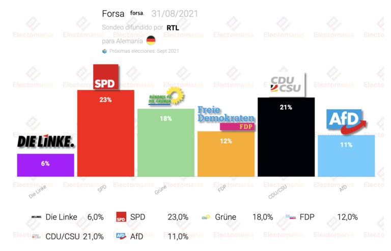 Alemania (Forsa 31Ag): sube SPD, baja CDU