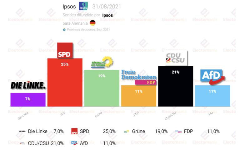 Alemania (Ipsos 31Ag): el SPD saca 4 puntos de ventaja a la CDU