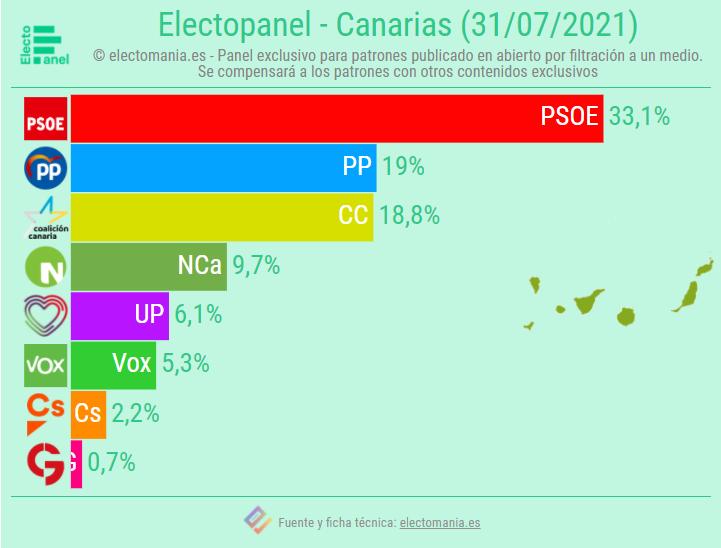 EP Canarias (01AG): El PP superaría a Coalición Canaria en votos