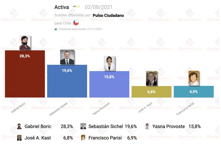 Chile (Activa 2A): el Frente Amplio de Boric, favorito