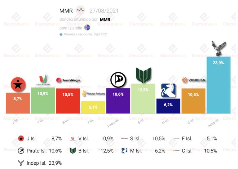 Islandia (MMR 27Ag): cinco partidos empatados y el partido socialista, en máximos