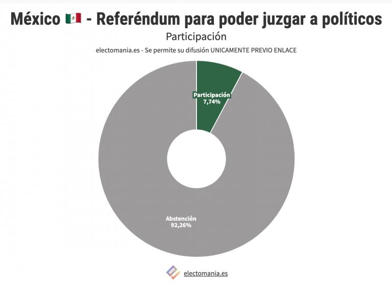 México: 90% de abstención en referéndum para enjuiciar a exPresidentes