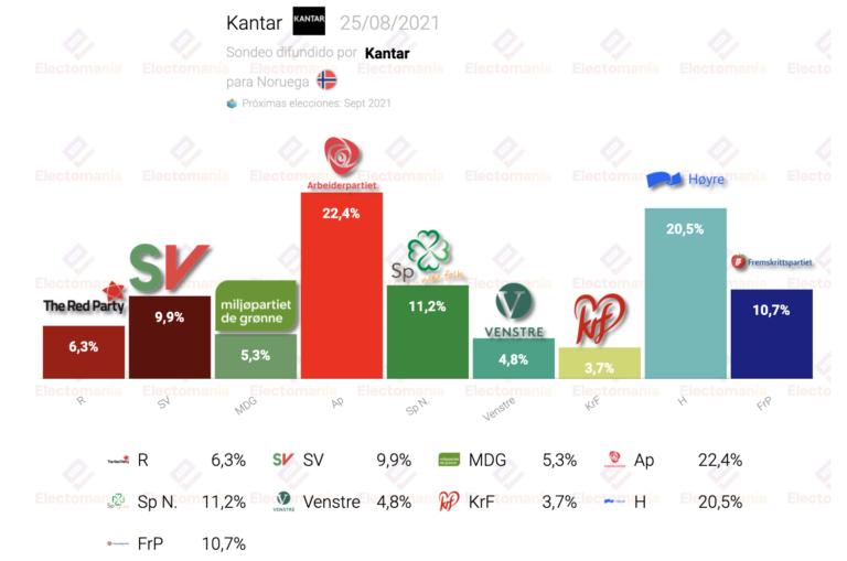 Noruega (Kantar 25Ag): empate técnico entre socialdemócratas y conservadores