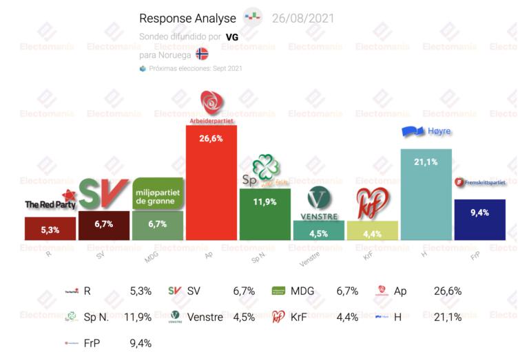 Noruega (Response Analyse 26Ag): los socialdemócratas ganarían con holgura