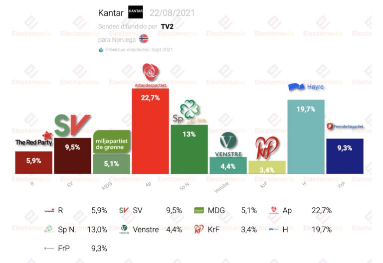 Noruega (Kantar 22Ag): la izquierda a la izquierda de la socialdemocracia, en máximos