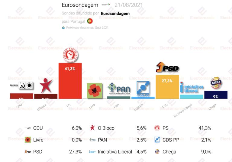 Portugal (21 Ag): el Partido Socialista supera el 40%. La izquierda, con absoluta