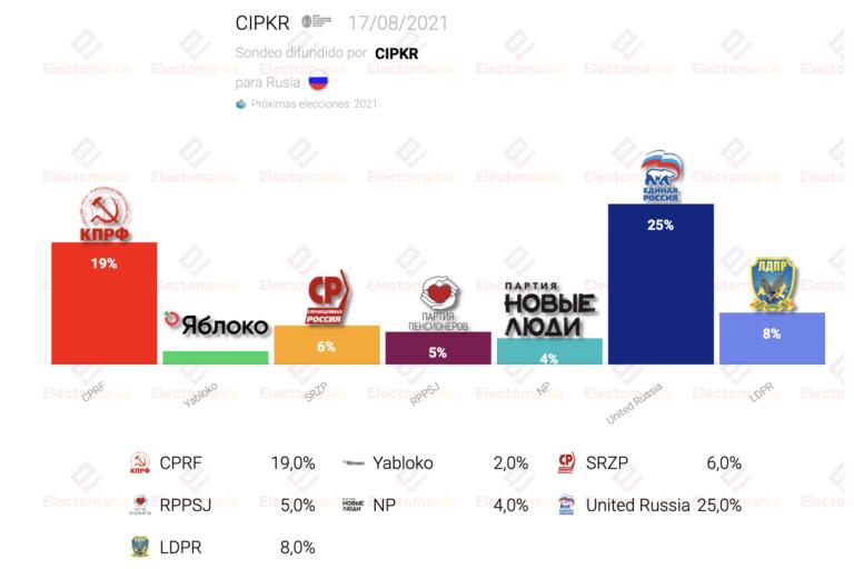 Rusia (17Ag): el partido comunista, a 6p de empatar con Putin