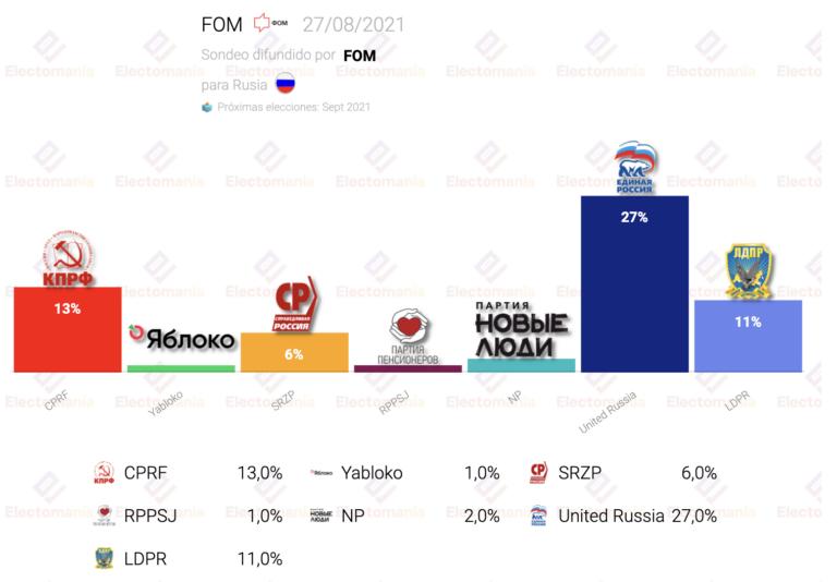 Rusia (FOM 27Ag): Putin por debajo del 30% con muchísimos indecisos