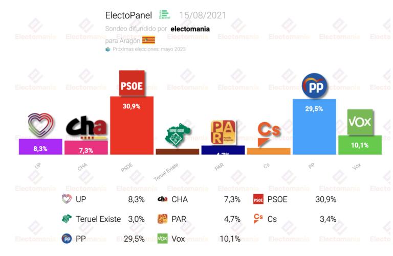 EP Aragón (15Ag): empate PP-PSOE con UP y TEx marcando el próximo Gobierno