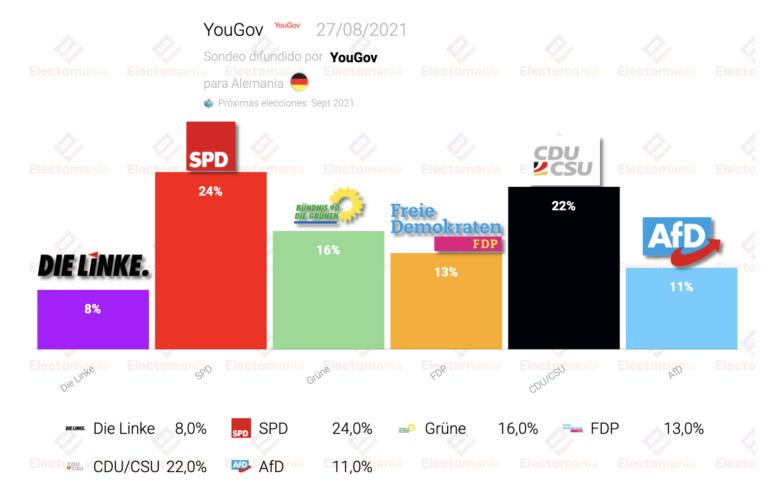 Alemania (YouGov 27Ag): el SPD ganaría las elecciones y ya supera a la CDU en 2 puntos