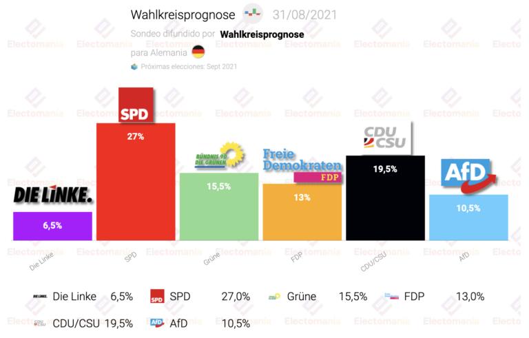 Alemania (Wahlkreisprognose 31Ag): SPD se acerca al 30%, la CDU baja del 20%