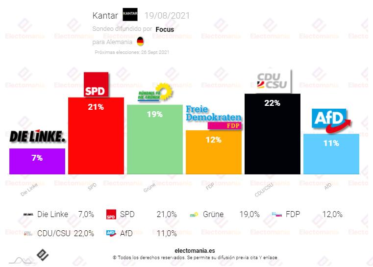 Alemania (19Ag): Entre el «triple empate» y el «casi-sorpasso» del SPD a la CDU
