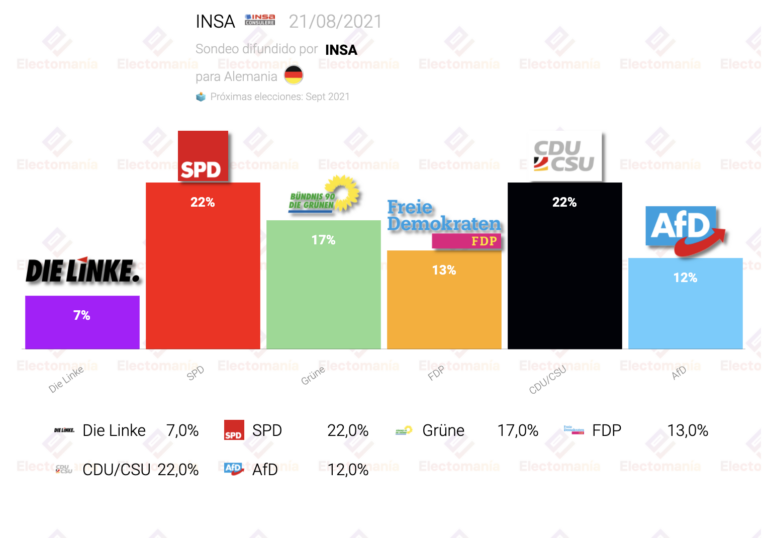 Alemania (INSA 21Ag): SPD sube e iguala a la CDU en un empate perfecto