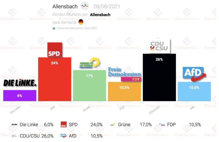 Alemania (Allenbach 28Ag): SPD y CDU se disputan la victoria