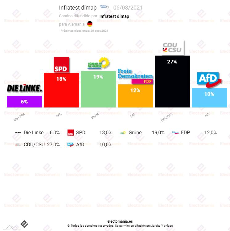 Alemania (6Ag): La CDU pierde posiciones y vuelve a no estar claro el liderazgo en la izquierda