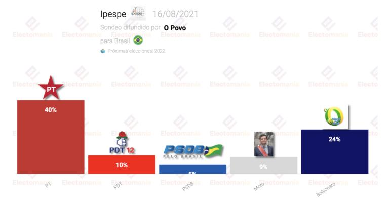 Brasil (Ipespe 16Ag): Lula ganaría a Bolsonaro